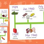 World War 2 Rationing Timeline