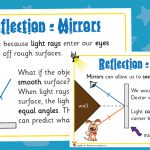 Mirror Reflections Posters