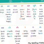 Spelling Patterns Mat