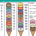 Ice Cream Numbers as Words Mat