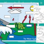 Water Cycle Labelling