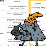 Volcano key Word Definition Matching