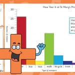 Bar Chart – Travelling to School