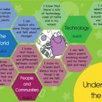 EYFS Goals Display – Understanding the World