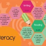 EYFS Goals Display – Literacy