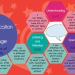 EYFS Goals Display – Communication & Language