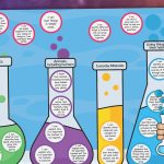 Year 2 Science Targets A3 Poster