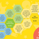 EYFS Goals Display – Personal, Social and Emotional Development