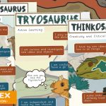Dinosaur Characteristics of Effective Learning Posters