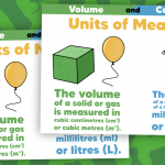 Units of Measure Classroom Poster