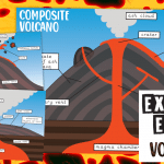 Different Volcano Types Poster Pack